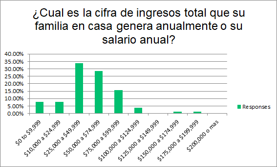 Survey: US Based Mexican Average Salary Between 47k to 67k Annually